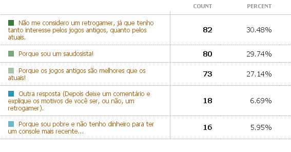 """Mais uma pergunta """"sem vergonha"""" do seu amigo André Breder: Por que você é um retrogamer? ENQUETE ENCERRADA: Foram 269 votos e os resultados foram: Agradeço mais uma vez pela […]"""