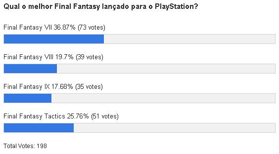A série Final Fantasy é uma das mais queridas, e lucrativas, da história dos games. O primeiro PlayStation recebeu quatro games desta franquia, fora as coletâneas com versões de games […]