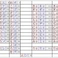 Quer aprender japonês? Então cai dentro!